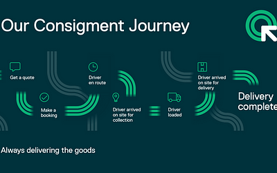 Our Consignment Journey